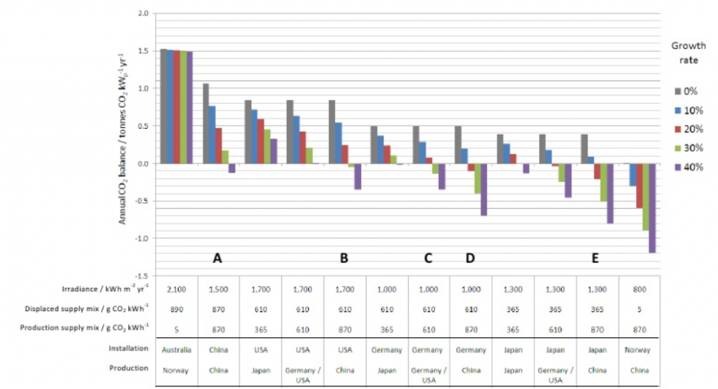 Annual net CO2 balance of the crystalline silicon PV industry at different growth rates for different combinations of countries of production and installation. Source Briner 2009