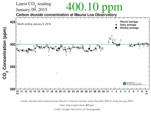 Carbon dioxide levels measured atop Hawaii's Mauna Loa from early December 2014 to early January 2015 when they jumped above 400 ppm - Credit Scripps Institution of Oceanography