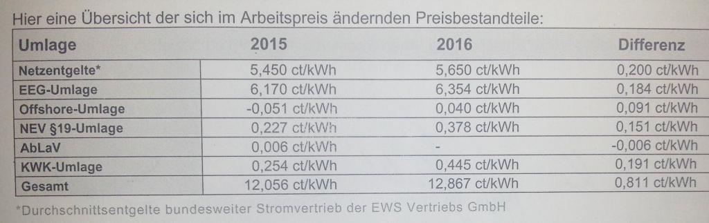 EWS Schönau Aufschlüsselung Arbeitspreis Strom - was kostet der Strom - warum Netzentgelte - EEG Umlage Offshore Umlage NEV AbLaV KWK Umlage IMG_20160211_213443