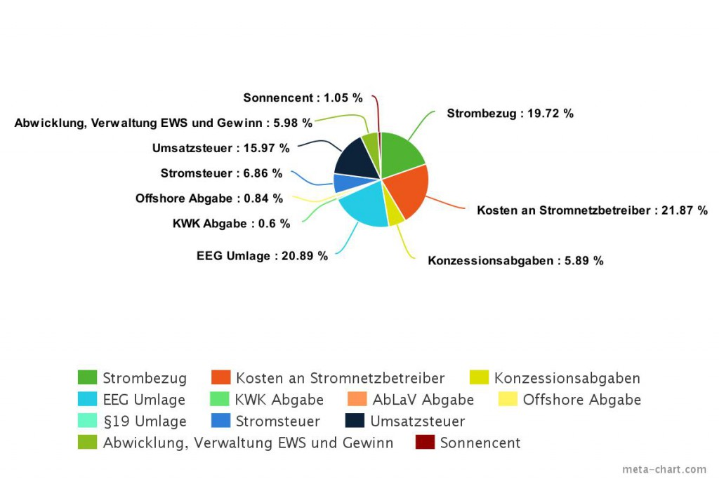 EWS Schönau Aufschlüsselung Arbeitspreis Strom - was kostet der Strom - warum Netzentgelte - EEG Umlage Offshore Umlage NEV AbLaV KWK Umlage IMG_20160211_213443_selfmade