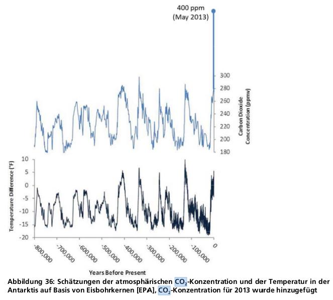 Fraunhofer Institut - Schätzungen der atmosphärischen CO2 Konzentration und der Temperatur in der Antarktis auf Basis von Eisbohrkernen (EPA) CO2 Konzentration für 2013 wurde hinzugefügt