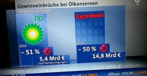 Gewinneinbruch bei Exxon Mobile und BP von bis zu 50 Prozent