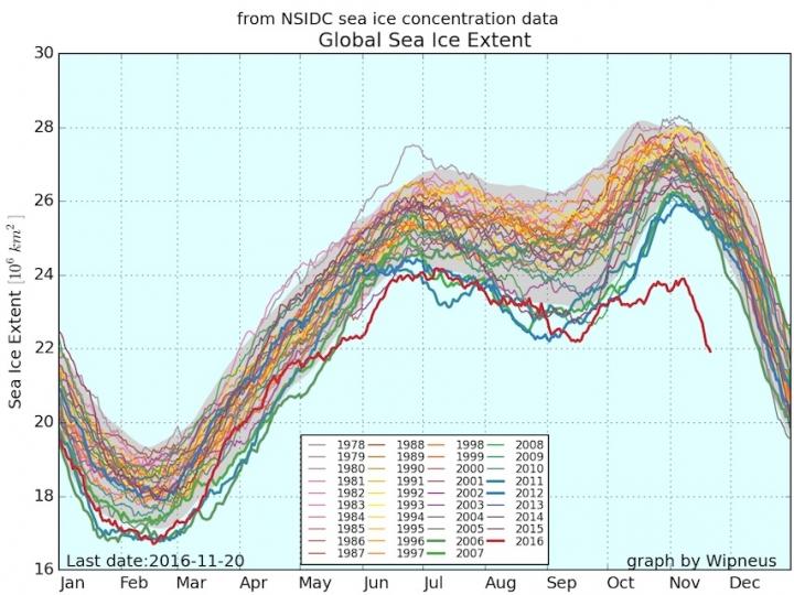 Artic Sea Ice Cover 1978 - 2016