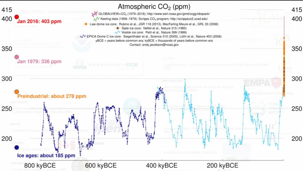esrl-noaa-gov-atmospheric-co2-ppm