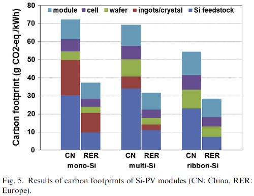results of carbon footprints of si PV modules made in china and shipped to europe