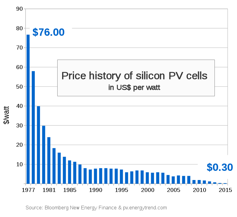 SolarPower Photovoltaik Costs per WattPeak 1977 until 2015 Chart