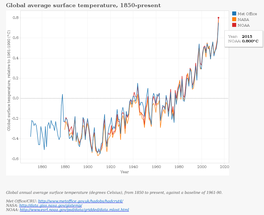 global average surface temperatures 1850 to 2015