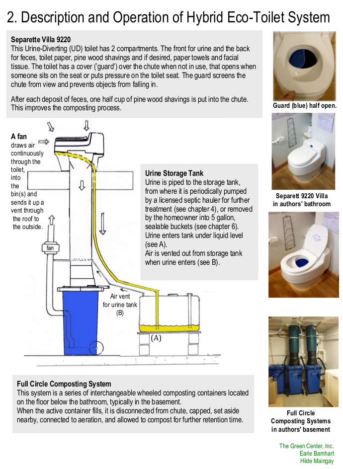 hybrid eco toilet system - the new alchimists from 1960