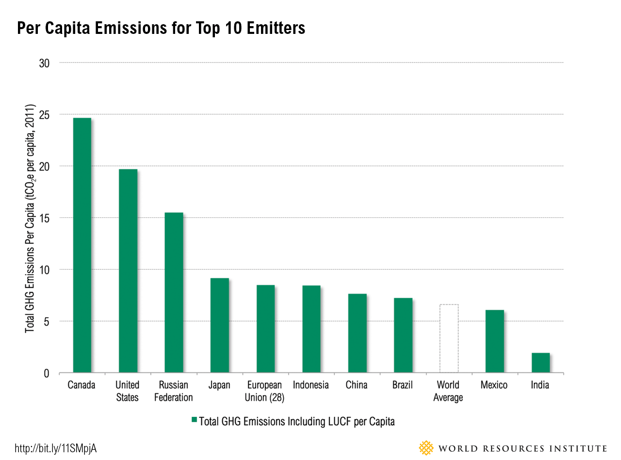 per_capita_emissions countries comparison