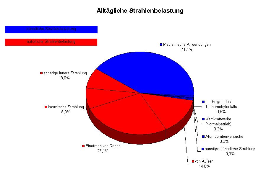 https://de.wikipedia.org/wiki/Strahlenexposition