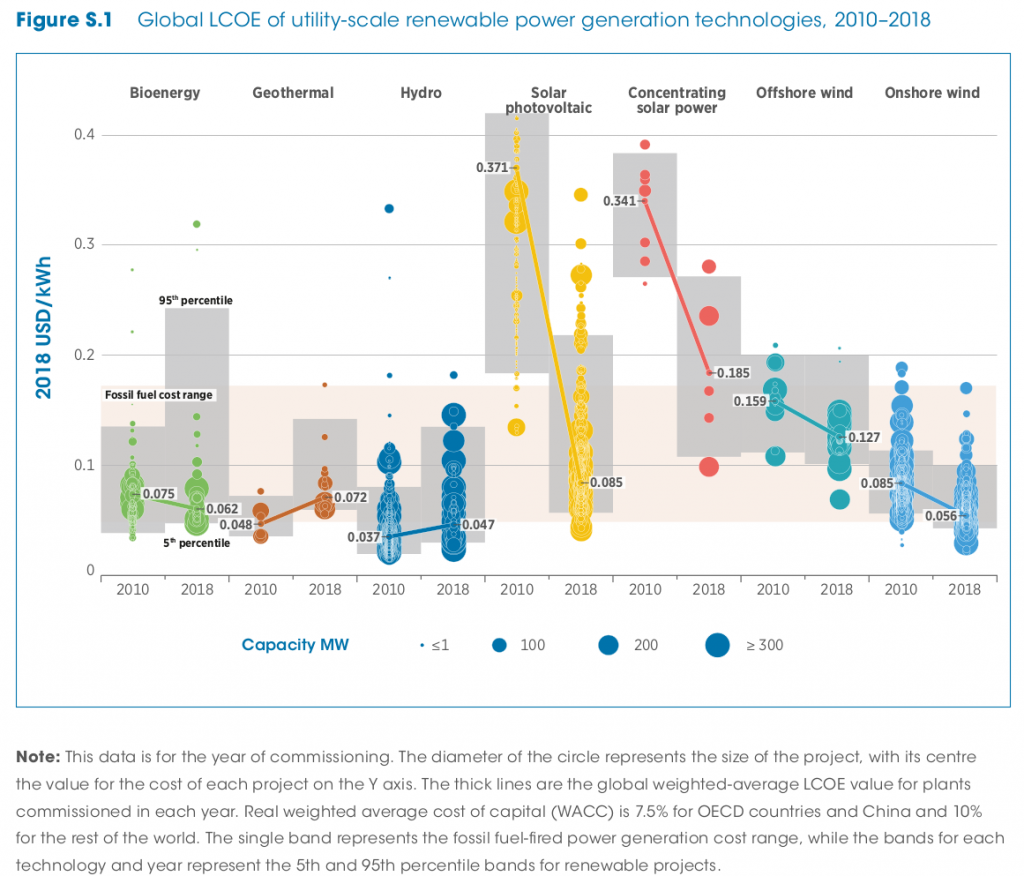 Quelle: https://www.irena.org/-/media/Files/IRENA/Agency/Publication/2019/May/IRENA_2018_Power_Costs_2019.pdf