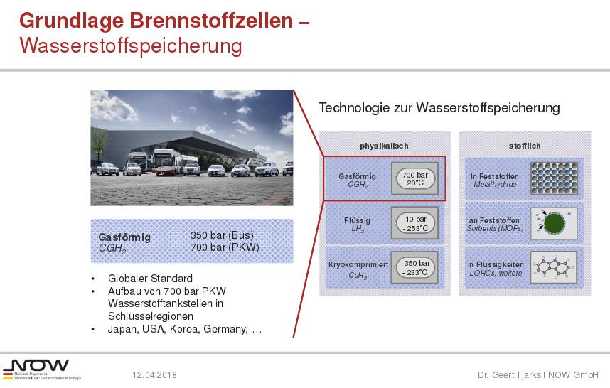 Quelle: https://www.now-gmbh.de/content/1-aktuelles/2-veranstaltungen/20180412-veranstaltung-leistungscheck-batterie-brennstoffzelle-und-gruener-wasserstoff/2_brennstoffzelle-und-batterie-funktion-spezifische-eigenschaften_tjarks.pdf