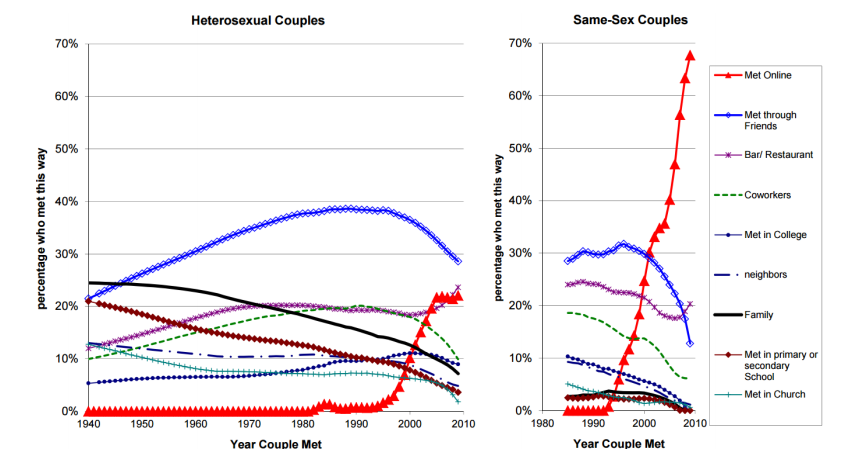 chart statistics 1940 to 2010 - heterosexual couples same-sex couples - ways of dating - internet-dating