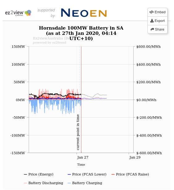 """""""Hornsdale Power Reserve"""" oder auch """"die größte Batterie"""" Australiens, stabilisiert nicht nur das Netz, sondern sorgt scheinbar auch für sinkende Strompreise in Australien? """"Reserveleistung durch den Akku auf 154 Euro pro MWh gesunken. Die Netzbetreiber haben dadurch zahlreiche Millionen eingespart – was zu niedrigeren Stromrechnungen für die Einwohner führt"""" (Quelle: https://www.trendsderzukunft.de/suedaustralien-wie-teslas-rekord-akku-fuer-sinkende-strompreise-sorgt/) Voraussetzung: Netzbetreiber gibt Einsparung an Kunden weiter!!! Stand der Energiewende: Ein Wasserkraftwerk mit Fischtreppe bekommt in BRD 11Cent, eine Solaranlage 2011 28,74Cent, ein Windrad vielleicht 7-8Cent… was zahlt der """"Kunde"""" 26Cent und mehr… wo bleibt die Differenz? Stromsteuer und die 4x Netz-Betreiber!!! Ich befürchte aber dass die Energiekonzerne ihre """"Ersparnisse"""" eher ungern an den Kunden weiter geben. Sondern wie so oft im """"Zwischenhandel"""" einfach behalten. Mit 129 MegaWattStunden ist diese die größte Lithium-Ion Batterie der welt, aber nur die drittgrößte Batterie der Welt, davor kommen noch zwei Sodium-sulphur Batterien in Japan. """"South Australia's Tesla battery on track to make back a third of cost in a year"""" """"World's largest lithium battery cost $90.6m but revenue is healthy, according to documents filed by French renewable company Neoen"""" """"capital cost of €56m or A$90.6m and generated €8.1m, or A$13.1m, in revenue from network services in the six months to 30 June 2018. Almost $2m of that was from its 10-year contract with the SA government to provide reserve capacity for the state's electricity network, which is worth $4m a year."""" """"It also made €6.7m, or A$10.8, from the sale of stored electricity."""" (src) Live Data: src: https://embed.global-roam.com/containers/a1a0813d-5e10-49b1-b9fa-b4de5323a96a"""