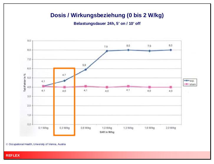 Hier eine Dosis/Wirkungsbeziehung: Sie zeigt, das die DNA-Strangbruchrate in menschlichen Fibroblasten nach einer 24-stündigen Exposition unter on/off-Bedingungen bereits bei einen SAR-Wert von 0,3 W/kg ansteigt, bei einem SAR-Wert von 1 W/kg den Gipfel erreicht und anschließend bis 2 W/kg unverändert bleibt. Quelle: https://web.archive.org/web/20070330152022/https://www.aekwien.at/aekmedia/REFLEX_Vortrag.pdf